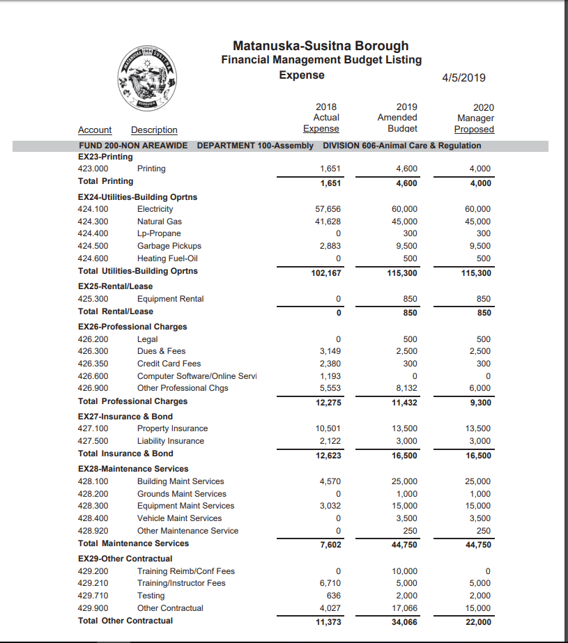 Animal Care budget 2