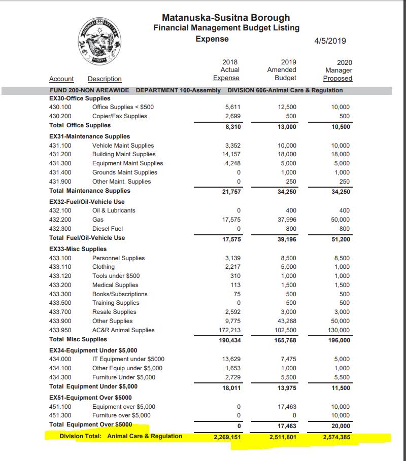 animal Care budget 3