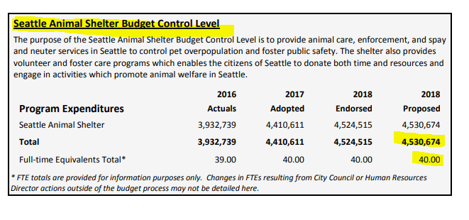 Animal Control Seattle